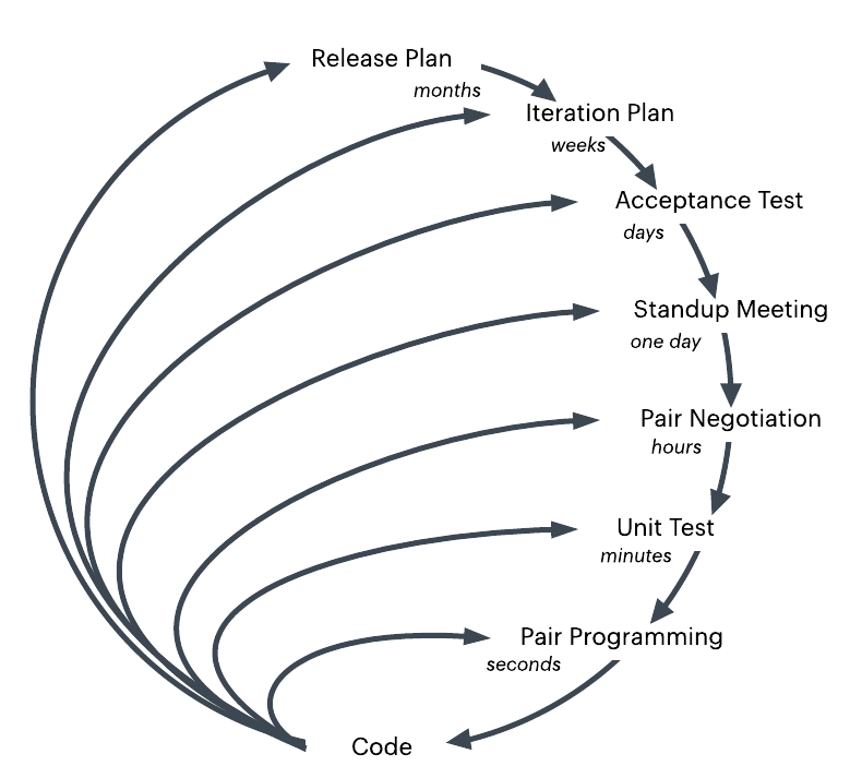 xp-planning-and-feedback-loops.png